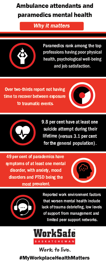 Ambulance and Paramedics Mental Health Infographic