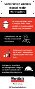 Construction Workers Mental Health Infographic