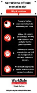 Correctional officers' Mental Health Infographic