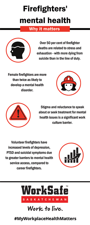 Firefighters Mental Health Infographic