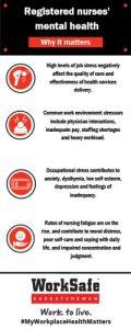 Registered Nurses' Mental Health Infographic